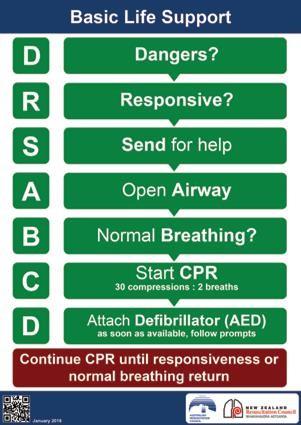Basic resuscitation