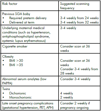New charts for ultrasound dating of pregnancy and assessment of fetal growth