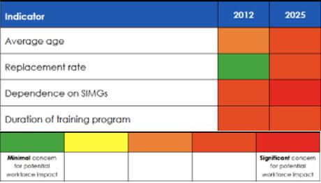 Towards 2025: workforce dynamics data