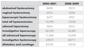 Table 1. Comparative Medicare data for gynaecology. 2000-01 and 2008-09 financial years.