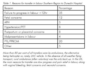 Table 1: reasons for homebirth transfer in labour Southern Region to Dunedin Hospital