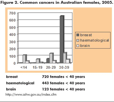 Figure 2. Common cancers in Australian females, 2005.
