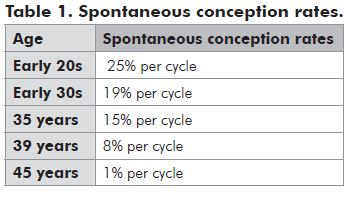 Table 1. Spontaneous conception rates 2010