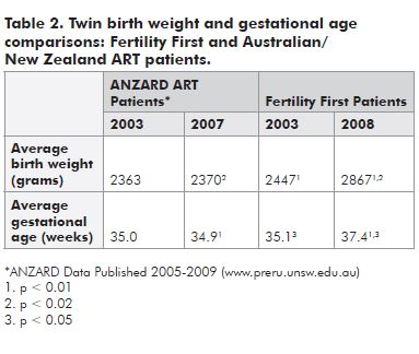 Table 2. Twin birth weight and gestational age comparisons: Fertility First and Australian/ New Zealand ART patients.