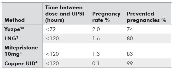 Table 1. Efficacy rates for emergency contraception methods