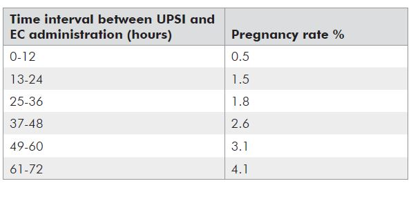 Table 2. Pregnancy rates relative to timing.