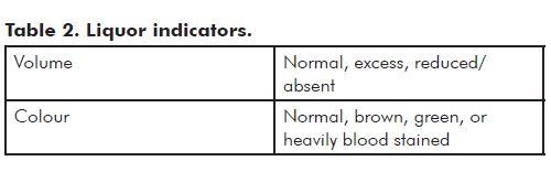 Table 2. Liquor indicators.