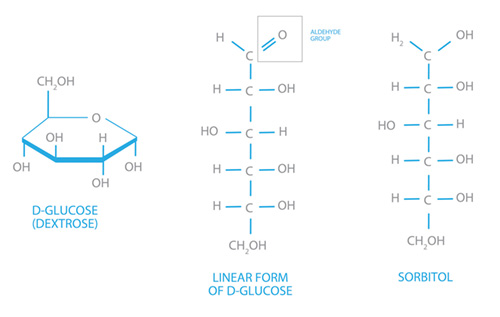 The two common isomers of glucose and sorbitol.