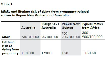 Table 1. MMRs and lifetime risk of dying from pregnancy-related causes in Papua New Guinea and Australia.