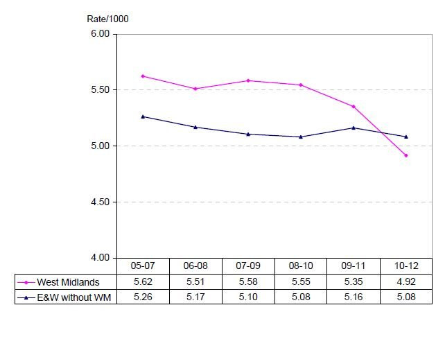 Figure 6. Stillbirths in the West Midlands and the rest of England and Wales. Program of routine antenatal customised growth surveillance implemented in 2009 (3yma = three year moving average). Ref 14