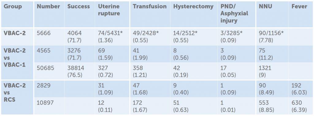 Table 1. Summary of pooled results from Tahseen and Griffith's looking at VBAC-2 , VBAC-2 vs VBAC-1 and VBAC-2 vs RCS(third).
