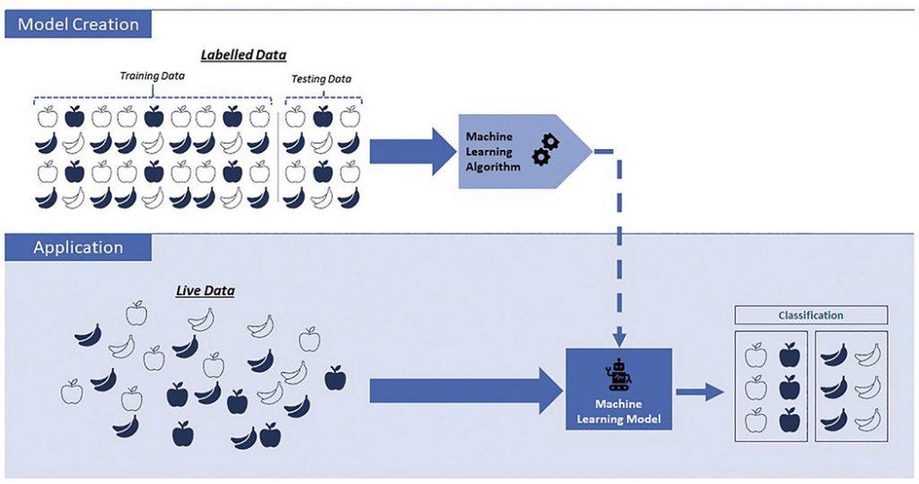 Figure 2. Representation of supervised Machine Learning